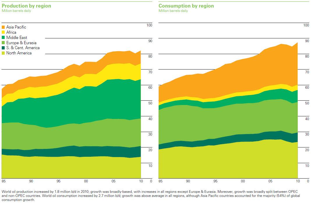 oil consumption production region