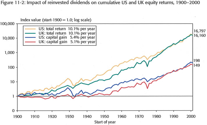 reinvested dividend page 151