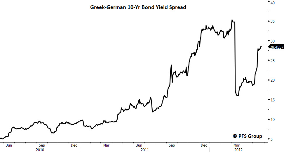 greek german 10-year spread