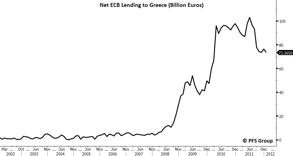 net ecb lending greece