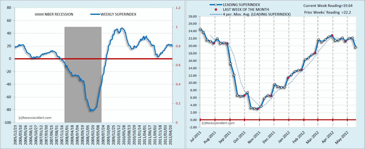 recession alert superindex