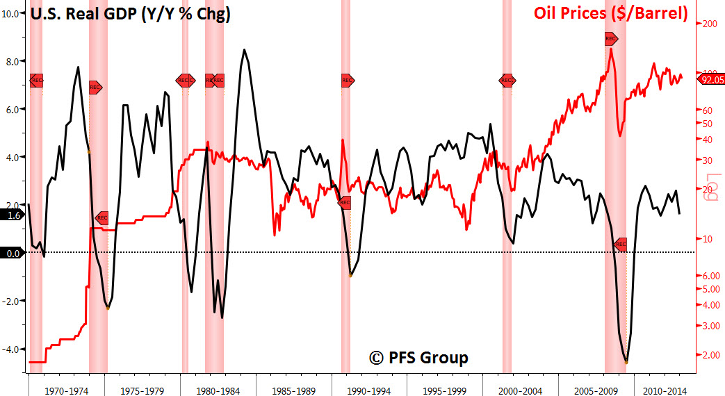 gdp recessions oil prices