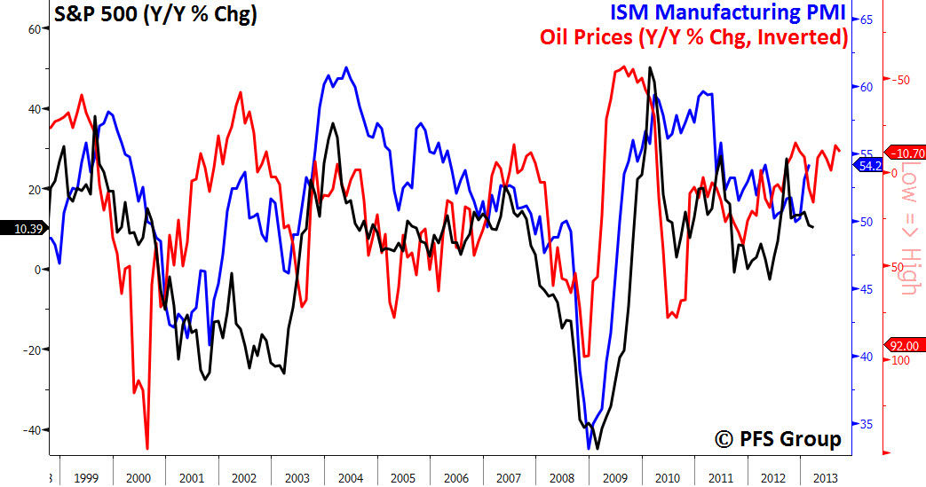 oil ism pmi 1999 to 2013