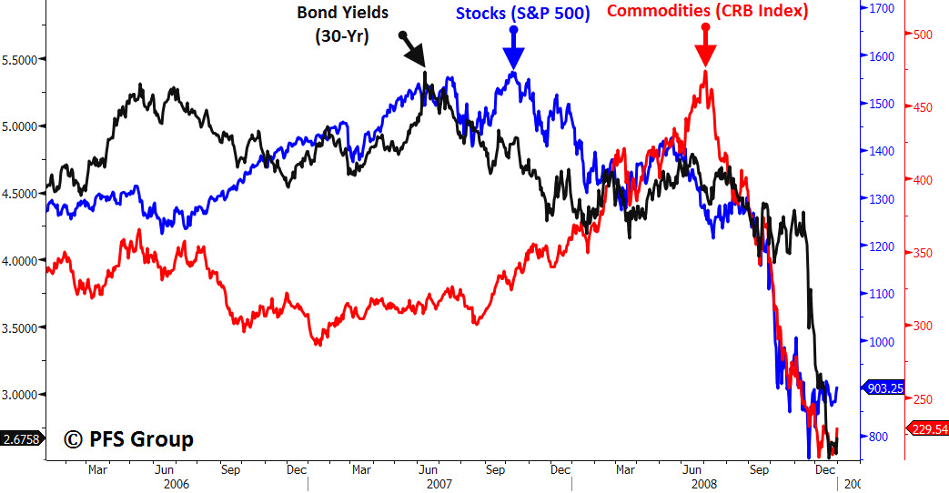 commodities bonds stocks 2006 to 2008
