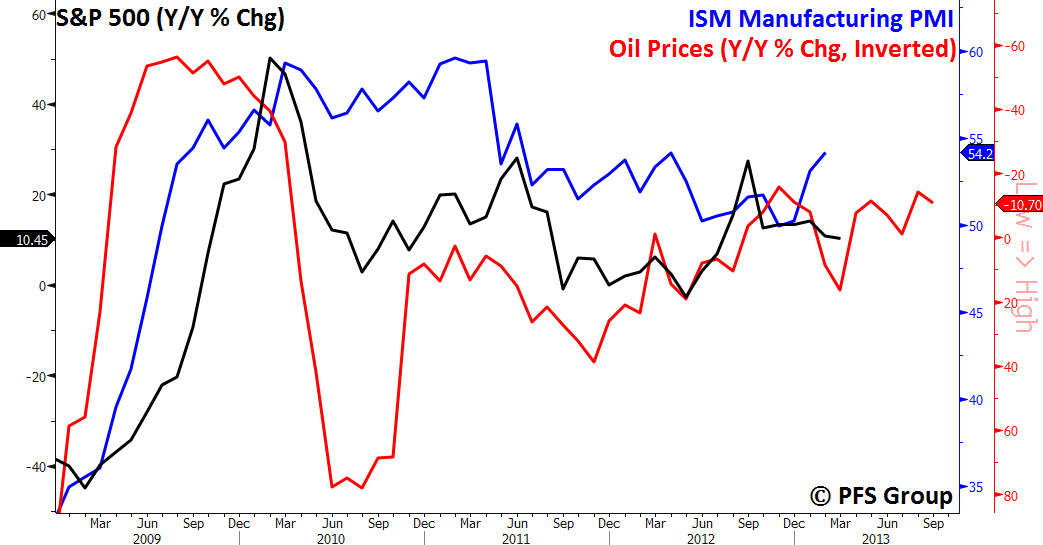 ism pmi, oil and sp500 2009 to 2013