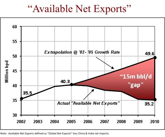 available net exports