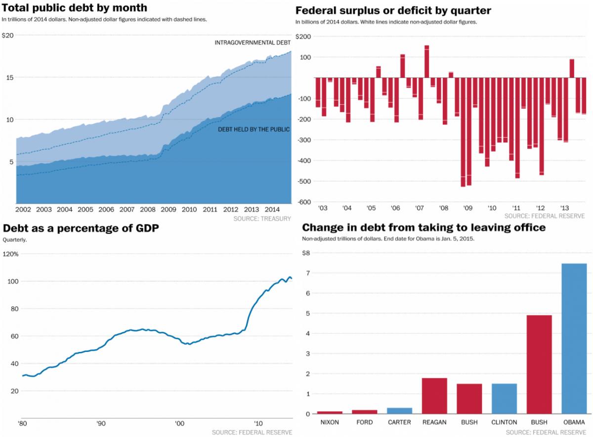 debt president