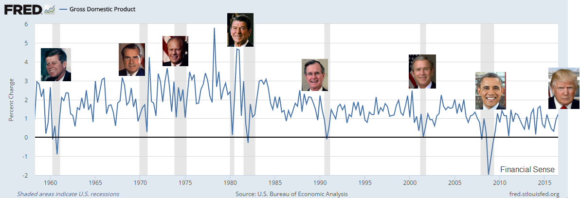 presidents recessions