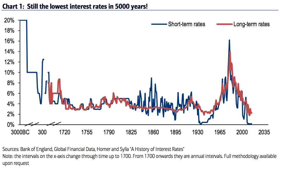 5000 year low interest rates