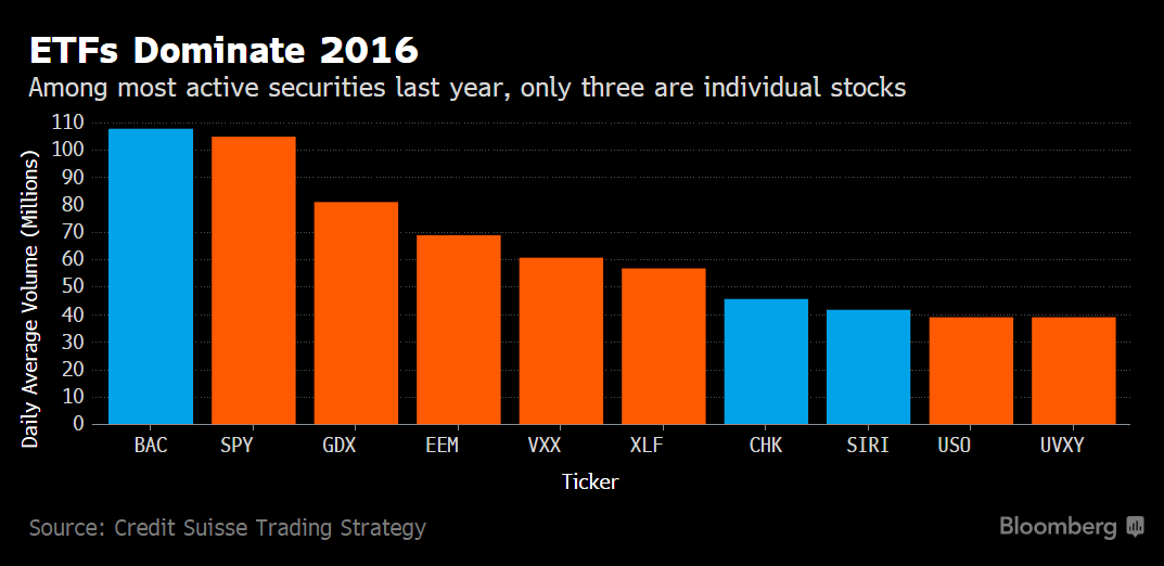 etfs dominate