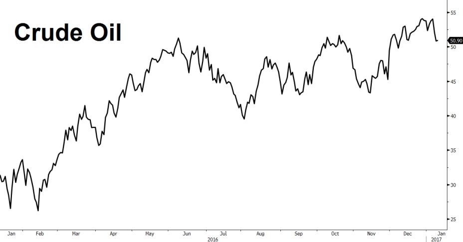 crude oil 50
