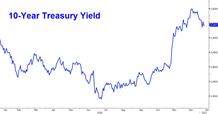 10-year US treasury