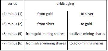 silver spreads