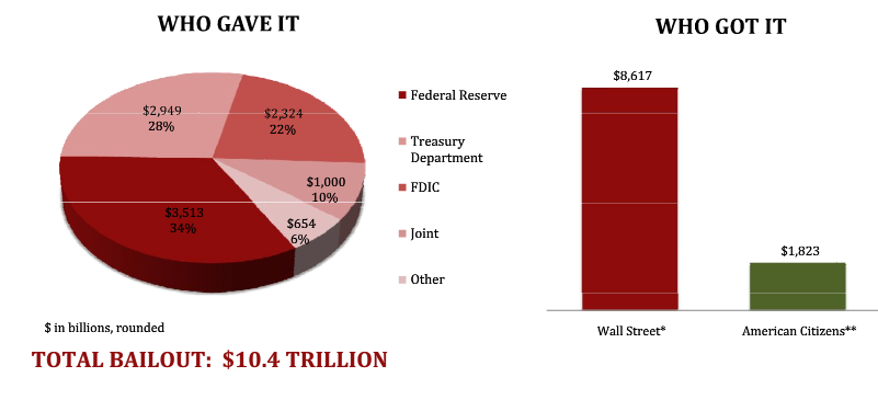 actual bailout amount
