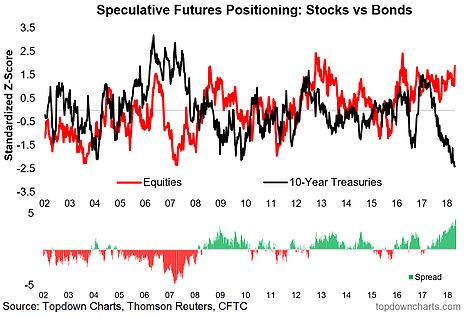 stocks vs. bonds