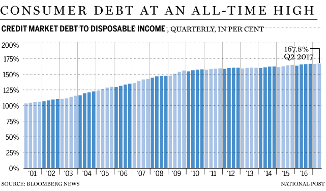 consumer debt all-time high