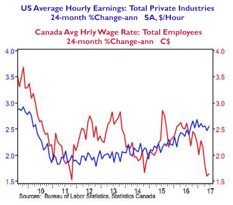 canada wages and US hourly