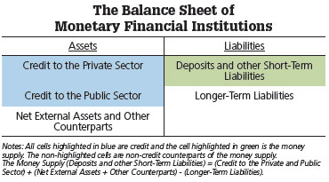 balance sheet monetary institutions