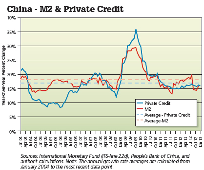 china m2 private credit