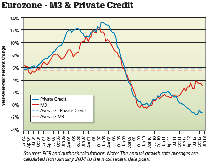 eurozone m3 private credit