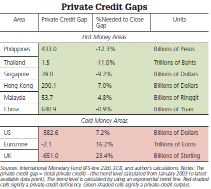 private credit gaps
