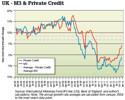 uk m3 private credit