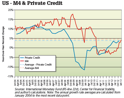 us m4 private credit