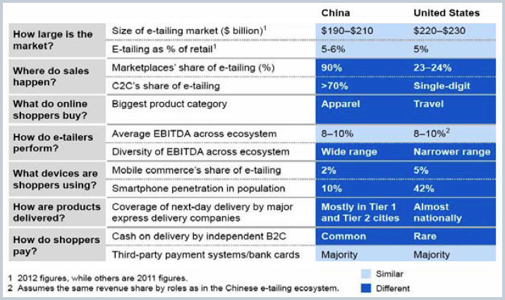 E-Commerce With Chinese Characteristics | Financial Sense