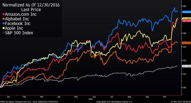 amazon alphabet facebook apple spx 30 dec 2016