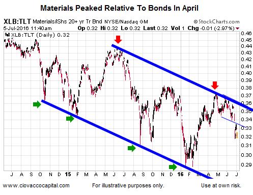 materials bonds