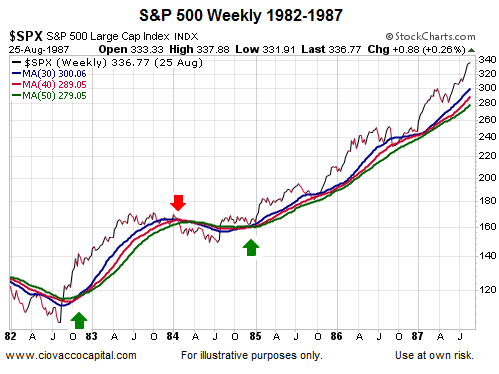 spx 1982 to 1987