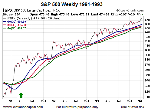 spx 1991 to 1993