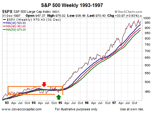 spx 1993 to 1997