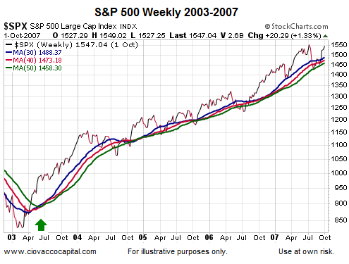 spx 2003 to 2007
