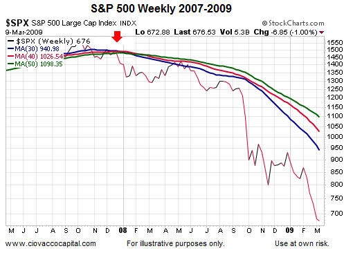 spx 2007 to 2009