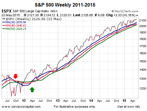 spx 2011 to 2015