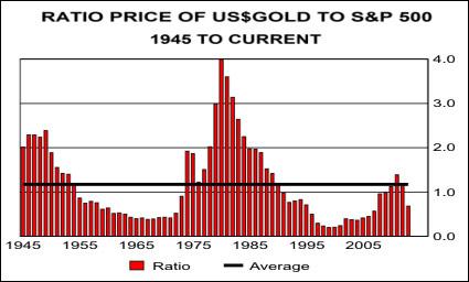 ratio price gold 1945 present
