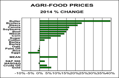 agri-food prices 27 may 2014