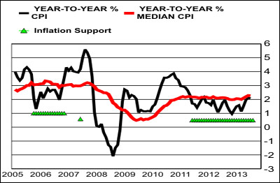 cpi median inflation support 2005 to 2014