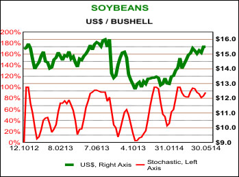 soybeans 27 may 2014