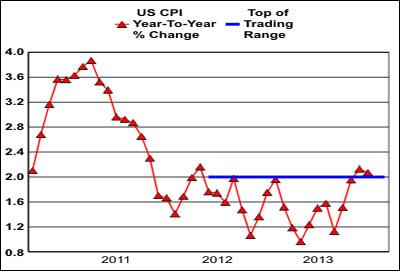 u.s. cpi top trading range 2010 to 2014