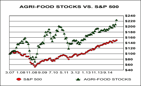 Agri-food Stocks new highs