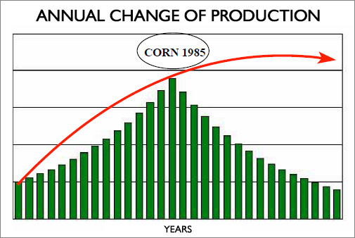 annual change of production corn 1985