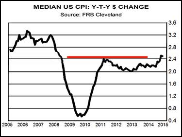 median us cpi y-t-y dollar change