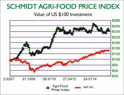 schmidt agri-food price index
