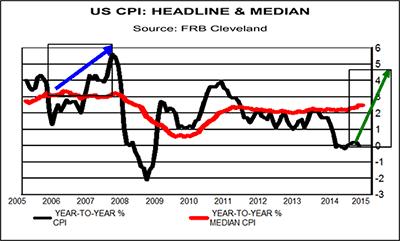 us cpi headline and median