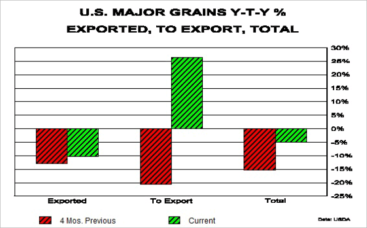 US major grains y-t-y percent exported to export total