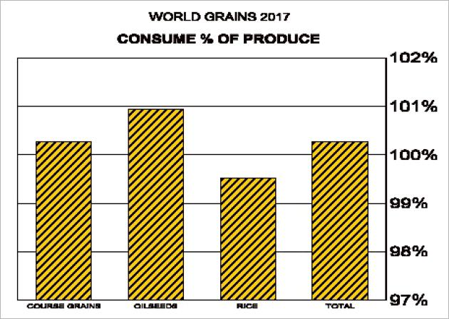 world grains 2017