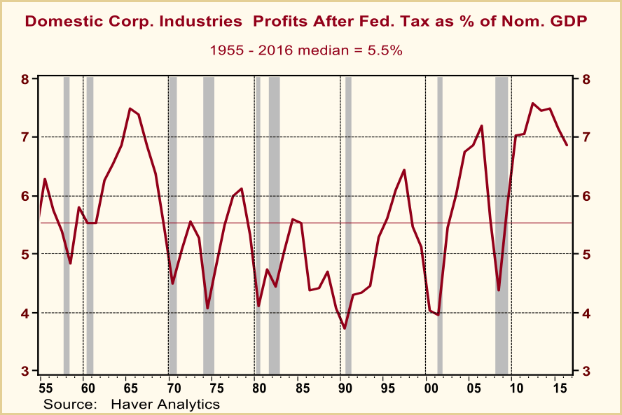 domestic corp industries profits after-tax