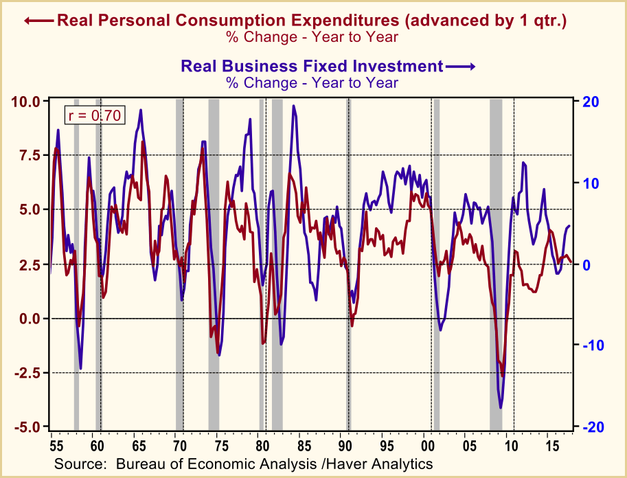 real consumption rate